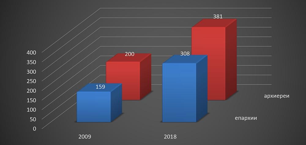 Внутренняя жизнь и внешняя деятельность Русской Православной Церкви с 2009 года по 2019 год