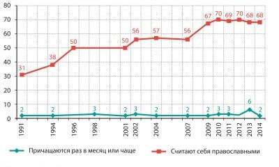 Рис. 1 Динамика считающих себя православными и регулярно причащающихся, 1991–2014 (данные Левада-Центра и ФОМа)